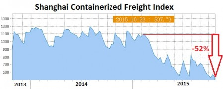 China-Shanghai-Containerized-Freight-index-2015-10-23.jpg