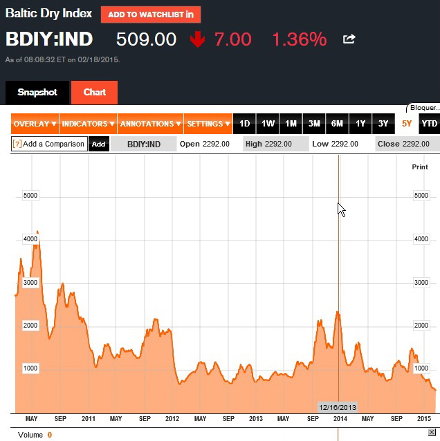 Baltic_Dry_Index_19_fevrier_15.jpg