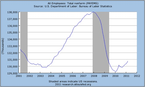 Jobless_Recovery_2011.jpg